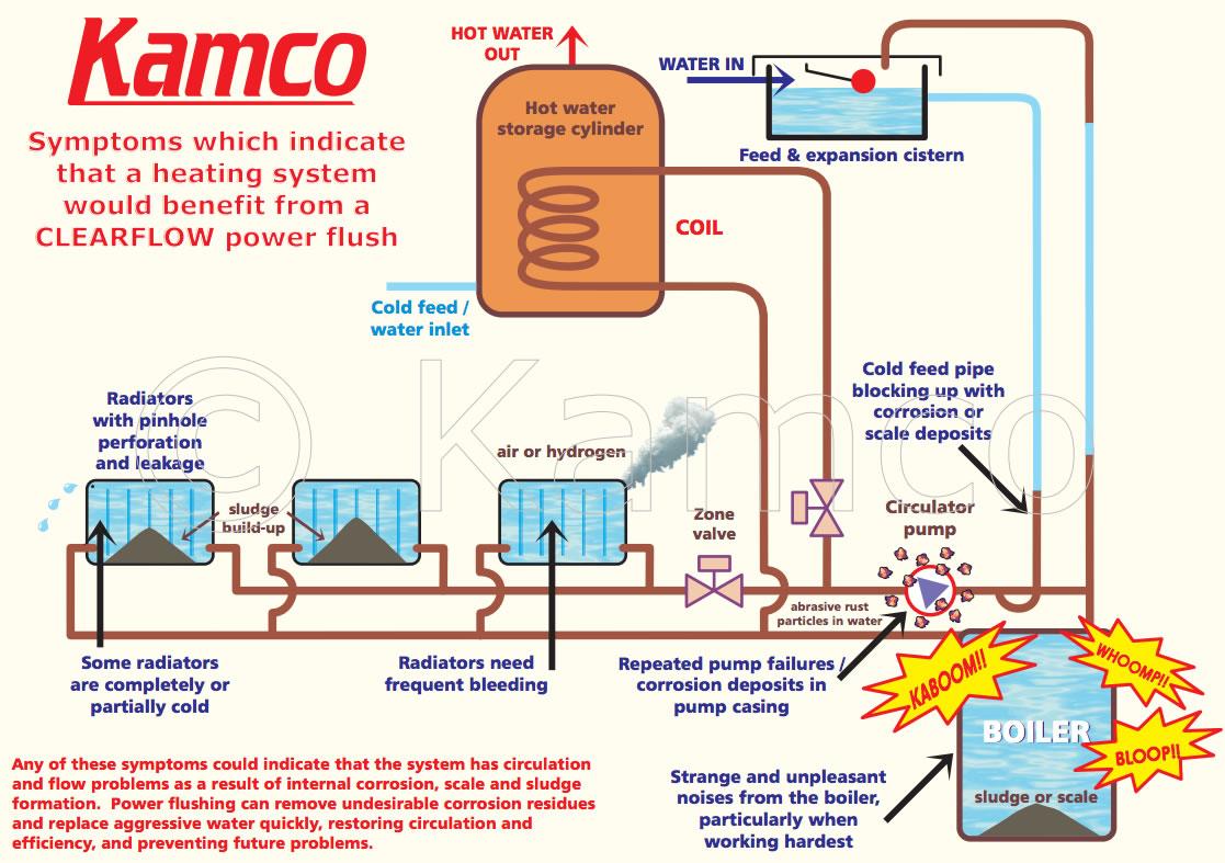 Power Flushing | Denis Lawson Plumbing & Heating